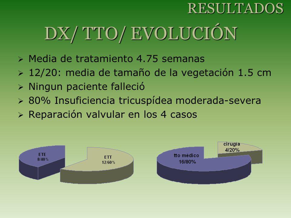 Media de tratamiento 4.75 semanas 12/20: media de tamaño de la vegetación 1.5 cm Ningun paciente falleció 80% Insuficiencia tricuspídea moderada-severa Reparación valvular en los 4 casos DX/ TTO/ EVOLUCIÓN RESULTADOS