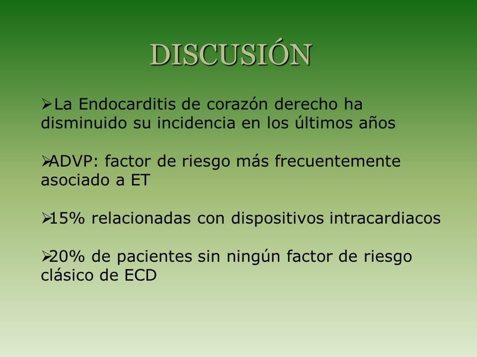 La Endocarditis de corazón derecho ha disminuido su incidencia en los últimos años ADVP: factor de riesgo más frecuentemente asociado a ET 15% relacionadas con dispositivos intracardiacos 20% de pacientes sin ningún factor de riesgo clásico de ECD DISCUSIÓN