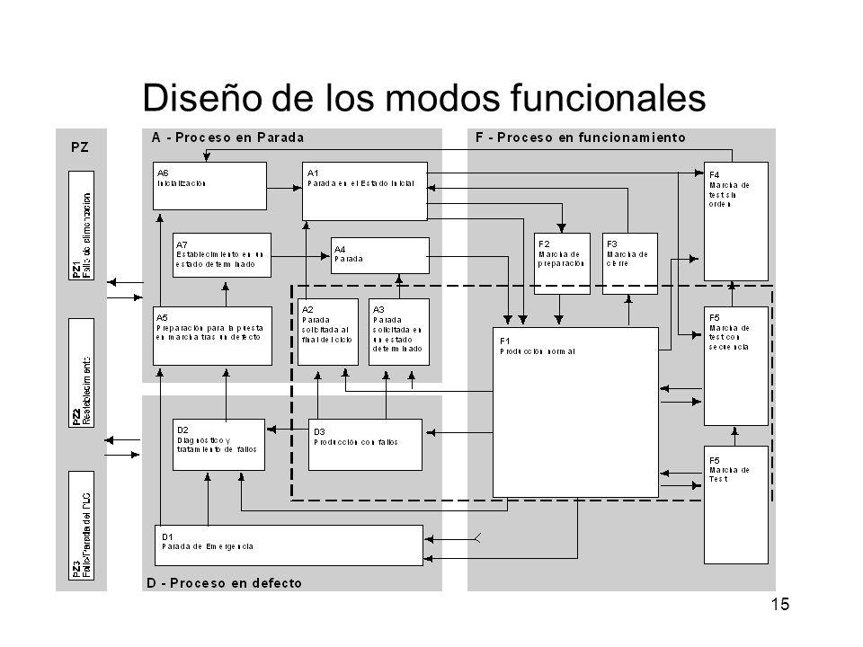 15 Diseño de los modos funcionales