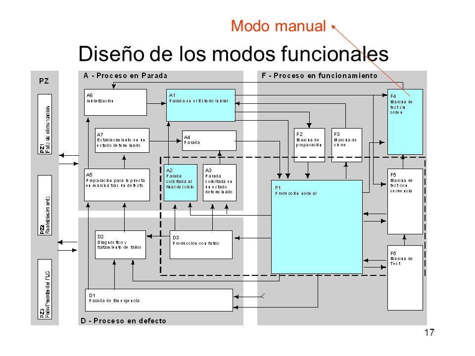 17 Diseño de los modos funcionales Modo manual