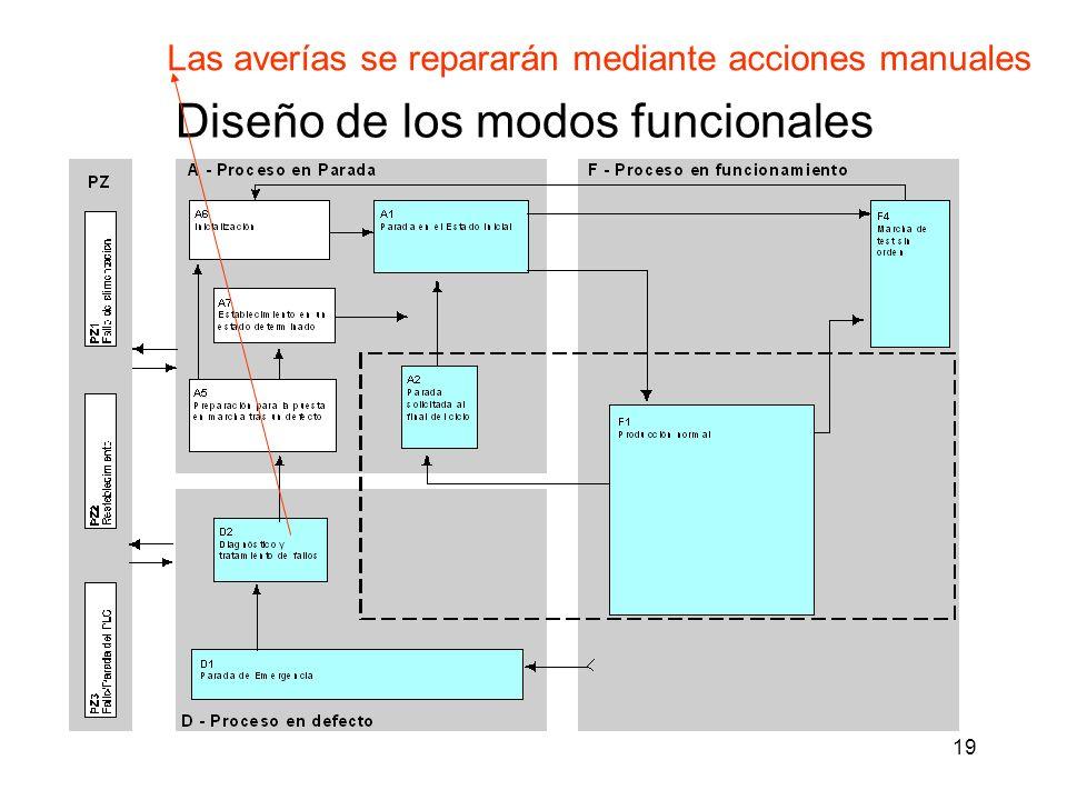 19 Diseño de los modos funcionales Las averías se repararán mediante acciones manuales