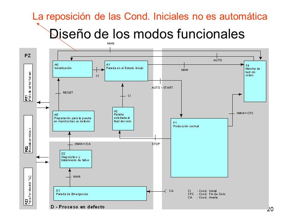 20 Diseño de los modos funcionales La reposición de las Cond. Iniciales no es automática