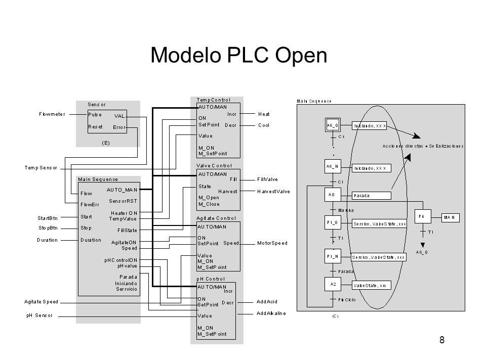 8 Modelo PLC Open