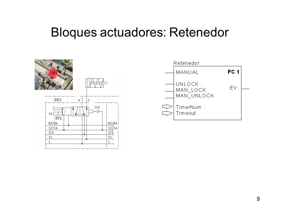 ENTRADAS: – MANUAL.Selección de los modos automático (= 0) y manual (= 1) –UNLOCK (modo AUTO).