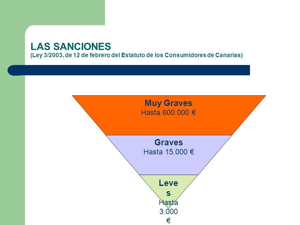 LAS SANCIONES (Ley 3/2003, de 12 de febrero del Estatuto de los Consumidores de Canarias) Leve s Hasta 3.000 Graves Hasta 15.000 Muy Graves Hasta 600.000