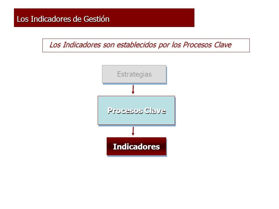 Estrategias Procesos Clave IndicadoresIndicadores Los Indicadores de Gestión Los Indicadores son establecidos por los Procesos Clave