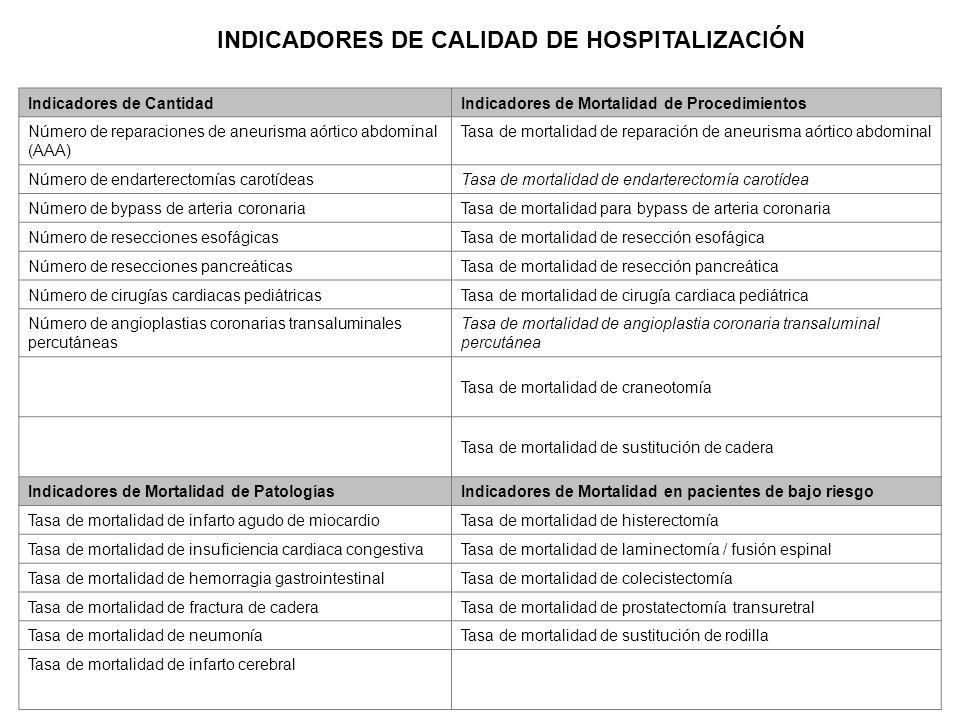 INDICADORES DE CALIDAD DE HOSPITALIZACIÓN Indicadores de CantidadIndicadores de Mortalidad de Procedimientos Número de reparaciones de aneurisma aórti