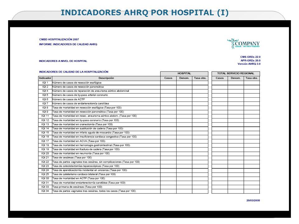 INDICADORES AHRQ POR HOSPITAL (I)