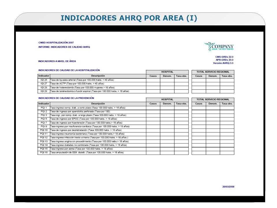 INDICADORES AHRQ POR AREA (I)
