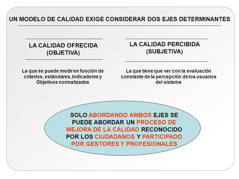 LA CALIDAD OFRECIDA (OBJETIVA) LA CALIDAD PERCIBIDA (SUBJETIVA) La que se puede medir en función de criterios, estándares, indicadores y Objetivos nor