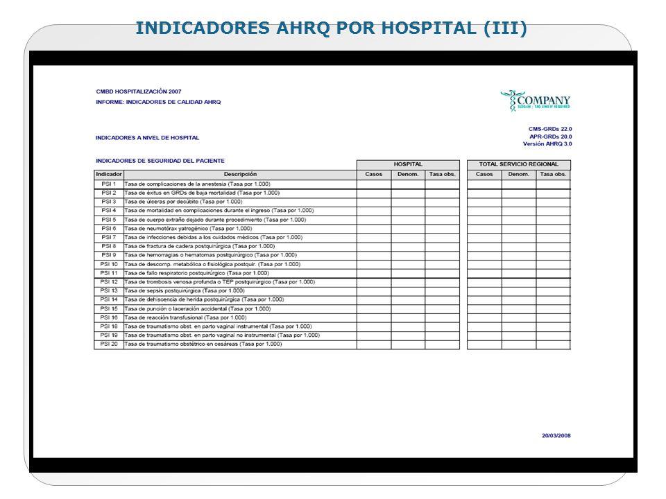 INDICADORES AHRQ POR HOSPITAL (III)