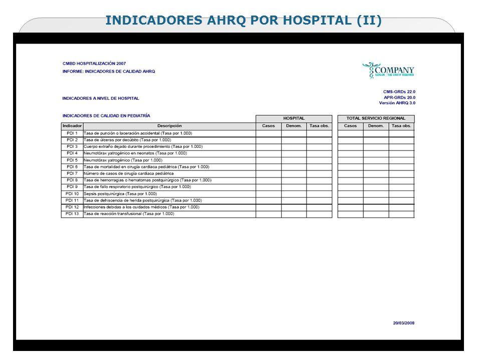 INDICADORES AHRQ POR HOSPITAL (II)