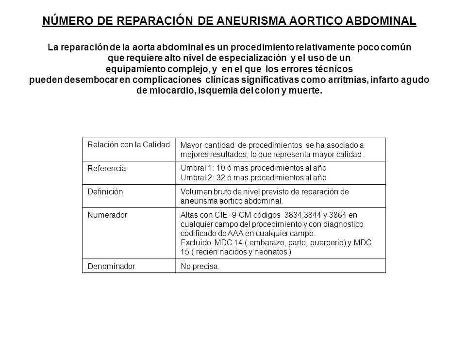 NÚMERO DE REPARACIÓN DE ANEURISMA AORTICO ABDOMINAL La reparación de la aorta abdominal es un procedimiento relativamente poco común que requiere alto