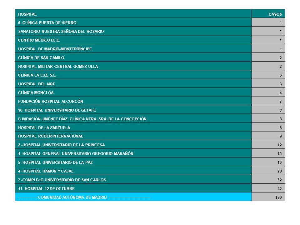 HOSPITALCASOS 6 -CLÍNICA PUERTA DE HIERRO1 SANATORIO NUESTRA SEÑORA DEL ROSARIO1 CENTRO MÉDICO I.C.E.1 HOSPITAL DE MADRID-MONTEPRÍNCIPE1 CLÍNICA DE SA