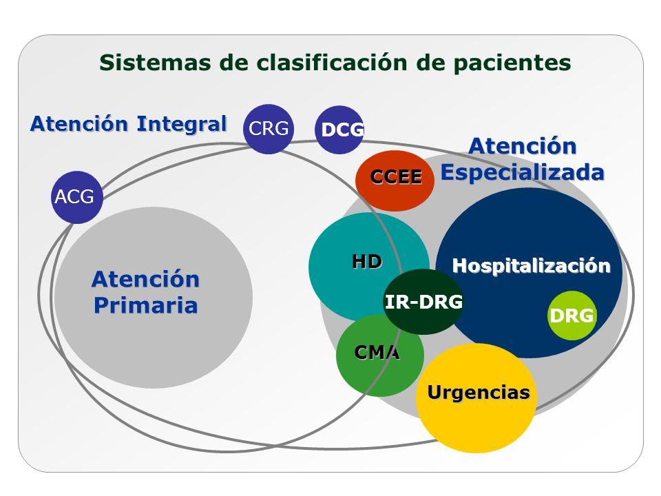 Atención Primaria Atención Primaria Urgencias Hospitalización HD Atención Especializada Atención Especializada CMA CCEE Atención Integral Sistemas de