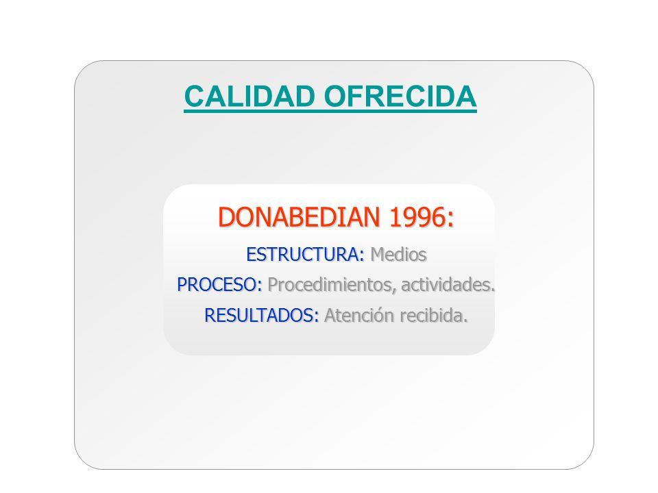 DONABEDIAN 1996: ESTRUCTURA: Medios PROCESO: Procedimientos, actividades. RESULTADOS: Atención recibida. CALIDAD OFRECIDA