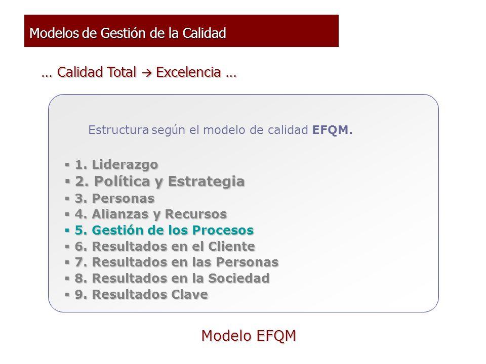 Modelos de Gestión de la Calidad Estructura seg ú n el modelo de calidad EFQM. 1. Liderazgo 1. Liderazgo 2. Política y Estrategia 2. Política y Estrat