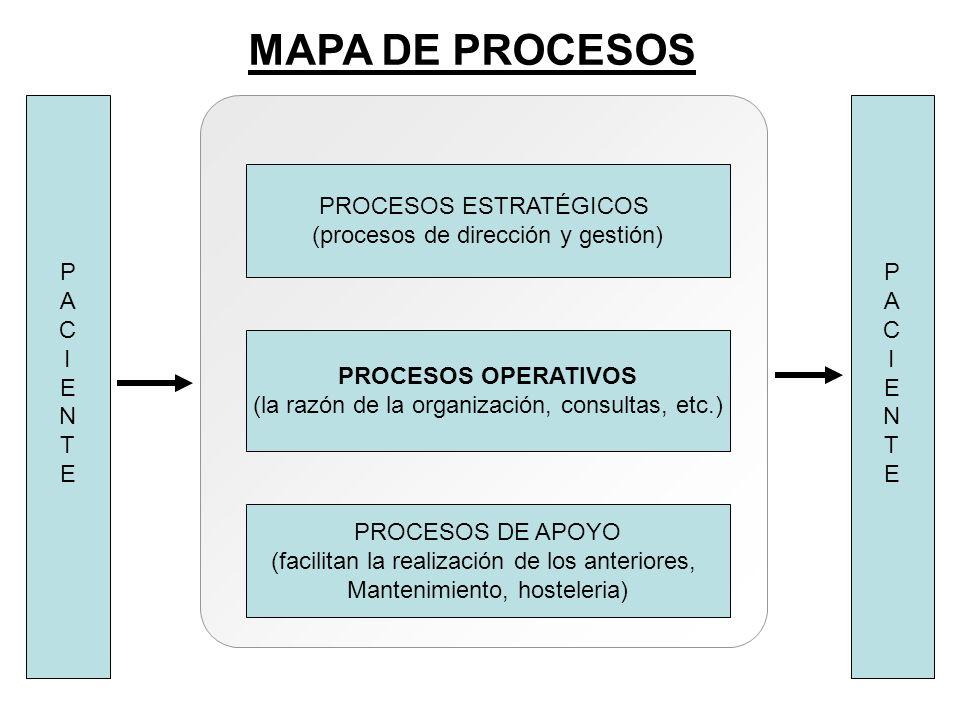 PROCESOS ESTRATÉGICOS (procesos de dirección y gestión) PROCESOS OPERATIVOS (la razón de la organización, consultas, etc.) PROCESOS DE APOYO (facilita