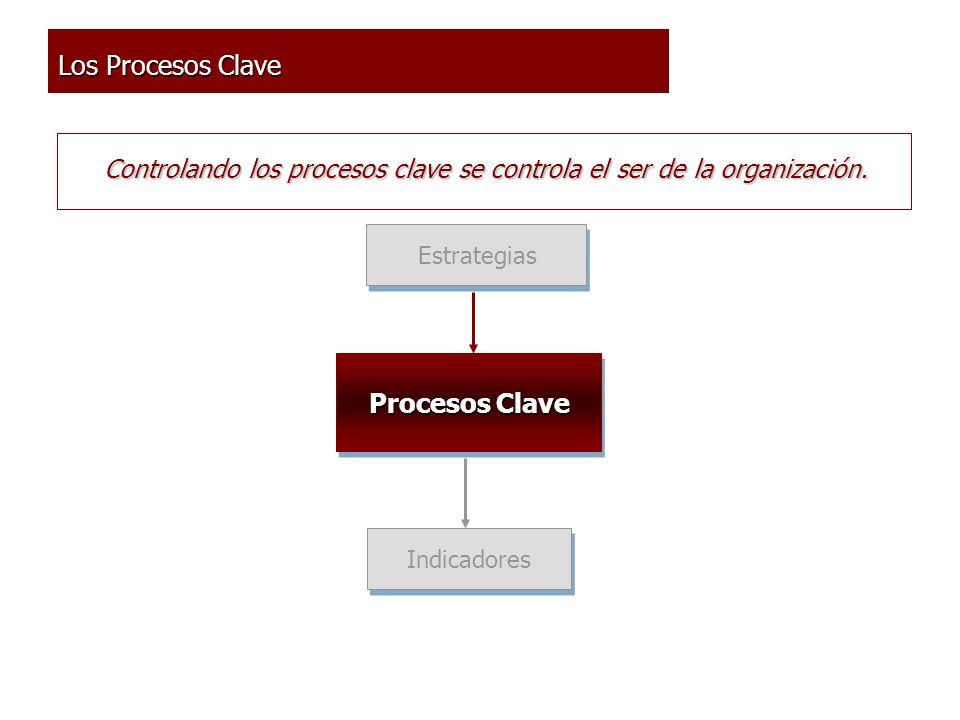 Estrategias Procesos Clave Indicadores Los Procesos Clave Controlando los procesos clave se controla el ser de la organización.