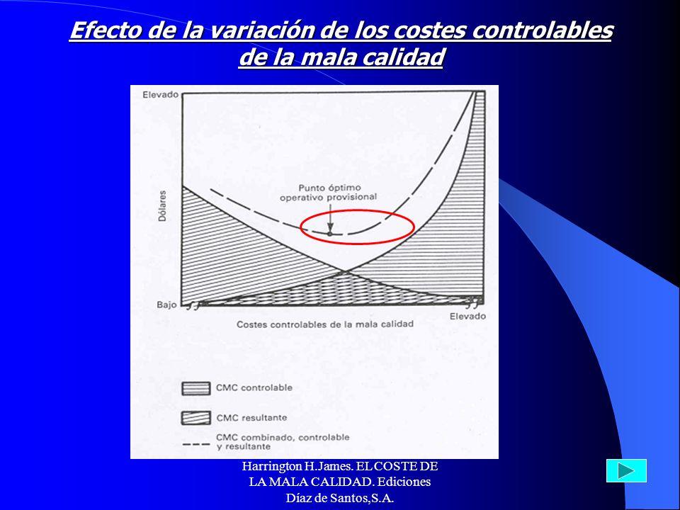 Harrington H.James. EL COSTE DE LA MALA CALIDAD. Ediciones Díaz de Santos,S.A. Cuando se suman el coste controlable y el resultante, aparece una nueva