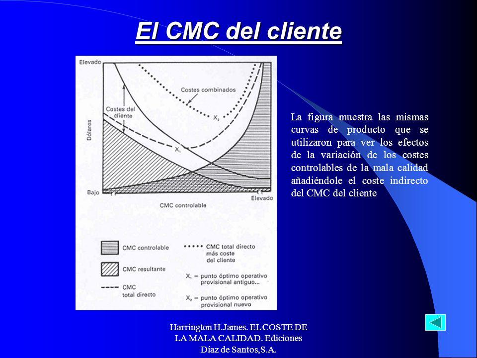 Harrington H.James. EL COSTE DE LA MALA CALIDAD. Ediciones Díaz de Santos,S.A. El coste de la mala calidad del cliente tiene lugar cuando un producto