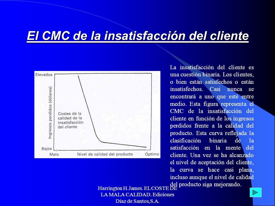 Harrington H.James. EL COSTE DE LA MALA CALIDAD. Ediciones Díaz de Santos,S.A. La figura muestra las mismas curvas de producto que se utilizaron para