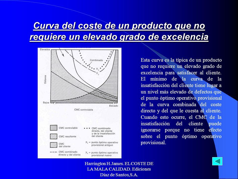 Harrington H.James. EL COSTE DE LA MALA CALIDAD. Ediciones Díaz de Santos,S.A. Esta curva representa lo que sucede cuando el CMC de la insatisfacción