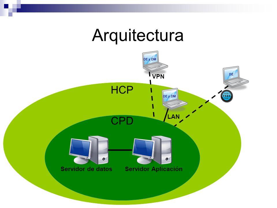 HCP Arquitectura VPN DE y DM LAN DE y DM DE CPD Servidor de datosServidor Aplicación