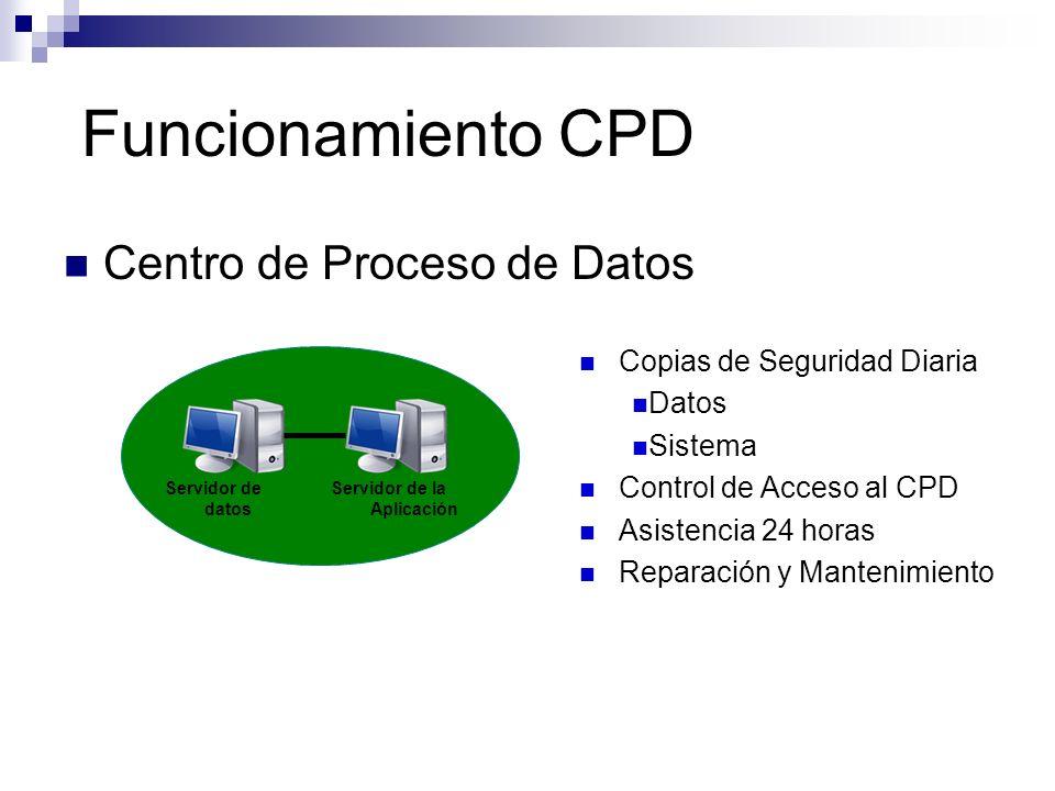 Funcionamiento CPD Centro de Proceso de Datos Servidor de datos Servidor de la Aplicación Copias de Seguridad Diaria Datos Sistema Control de Acceso a