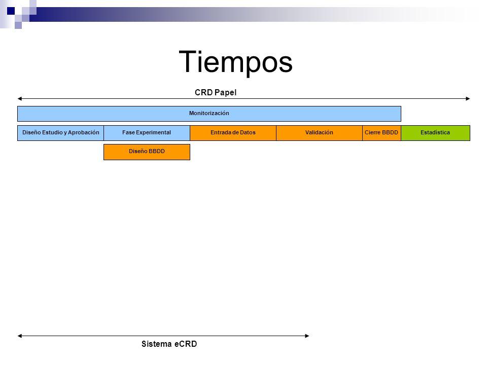 Tiempos Diseño Estudio y AprobaciónFase Experimental Diseño BBDD Monitorización Entrada de DatosValidación Cierre BBDDEstadística Diseño Estudio y Apr