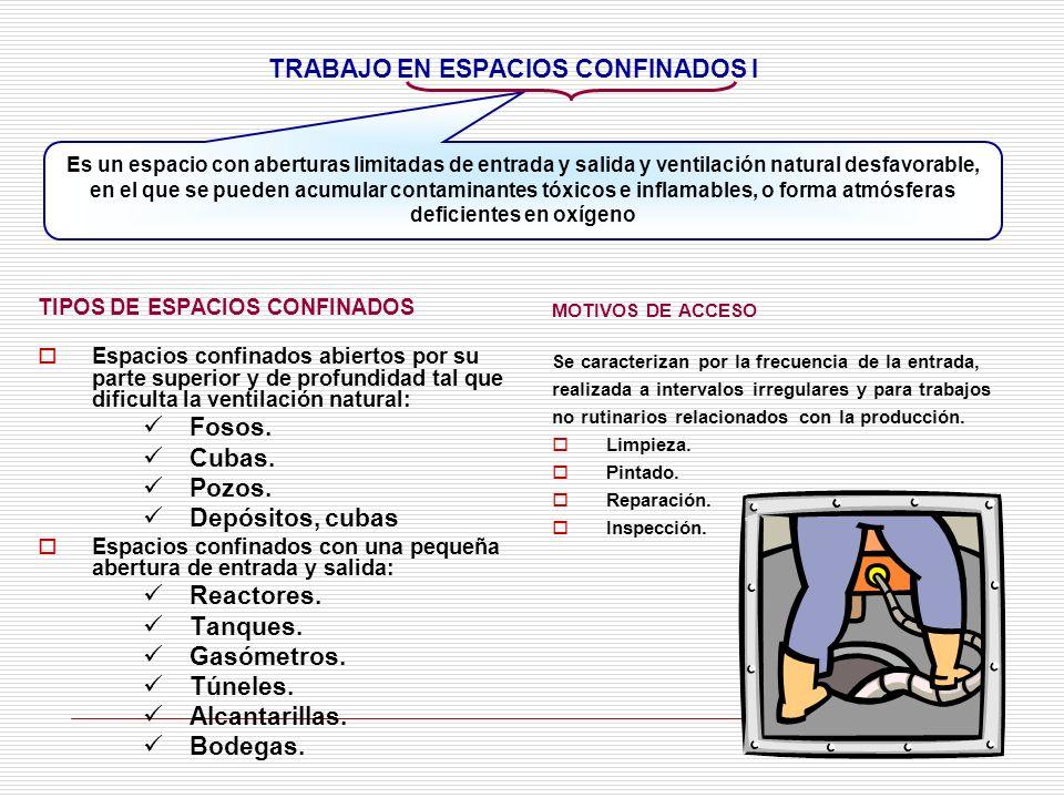 TRABAJO EN ESPACIOS CONFINADOS I TIPOS DE ESPACIOS CONFINADOS Espacios confinados abiertos por su parte superior y de profundidad tal que dificulta la