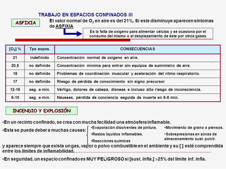 TRABAJO EN ESPACIOS CONFINADOS III ASFIXIA El valor normal de O 2 en aire es del 21%. Si este disminuye aparecen síntomas de ASFIXIA Es la falta de ox