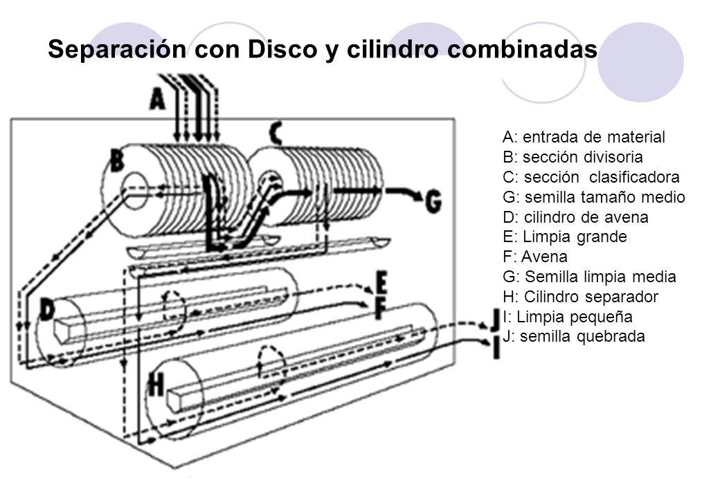 A: entrada de material B: sección divisoria C: sección clasificadora G: semilla tamaño medio D: cilindro de avena E: Limpia grande F: Avena G: Semilla limpia media H: Cilindro separador I: Limpia pequeña J: semilla quebrada Separación con Disco y cilindro combinadas