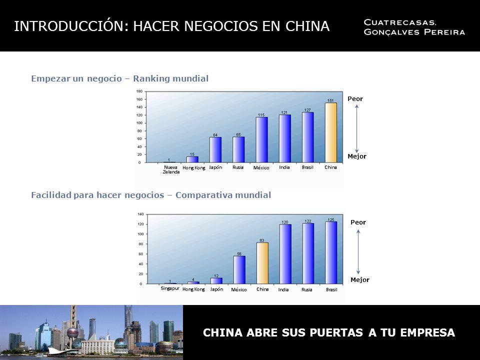 CHINA ABRE SUS PUERTAS A TU EMPRESA Empezar un negocio – Ranking mundial Facilidad para hacer negocios – Comparativa mundial Peor Mejor Peor Mejor INTRODUCCIÓN: HACER NEGOCIOS EN CHINA