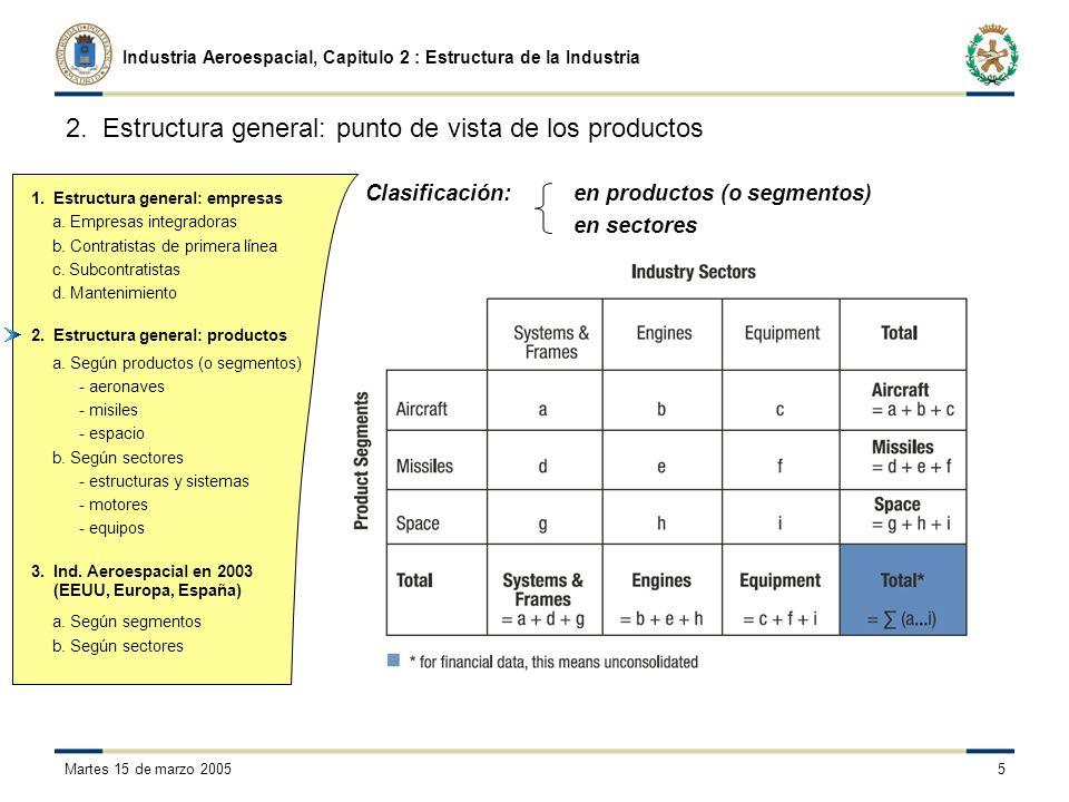 a. Empresas integradoras b. Contratistas de primera línea c.