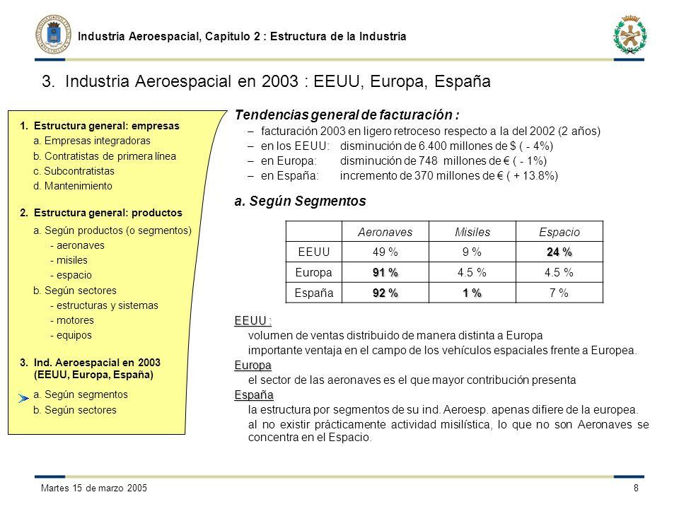 a.Empresas integradoras b. Contratistas de primera línea c.