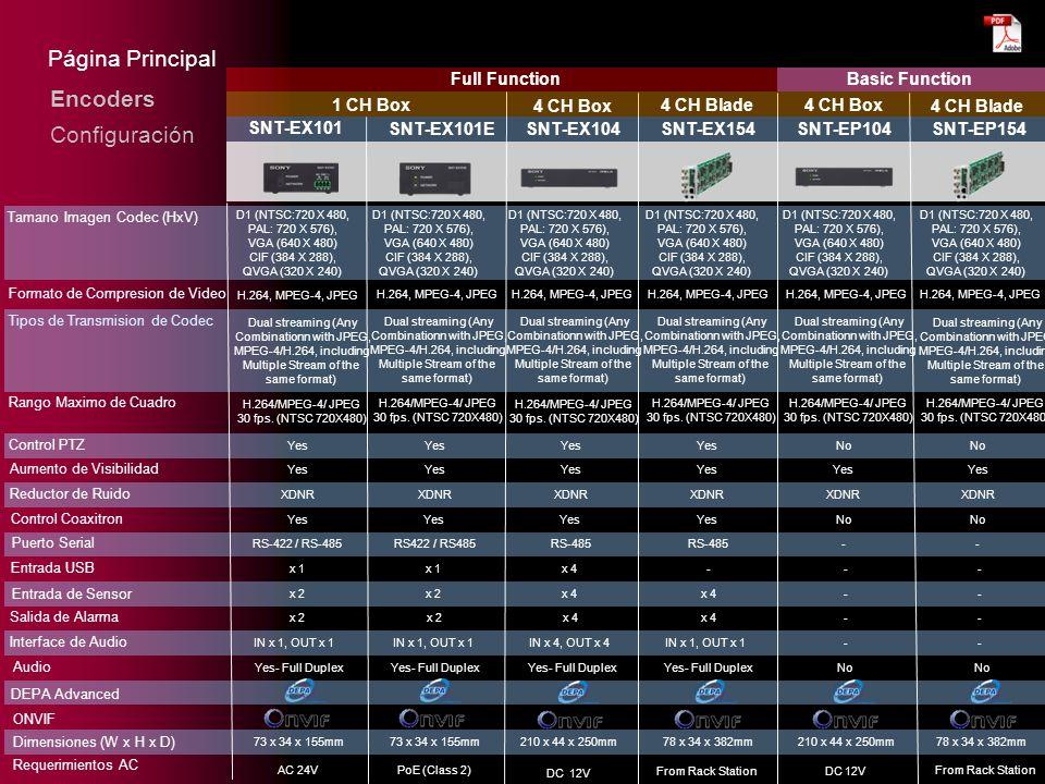 Tipos de Transmision de Codec Requerimientos AC Dimensiones (W x H x D) Control PTZ Aumento de Visibilidad Reductor de Ruido Control Coaxitron Entrada