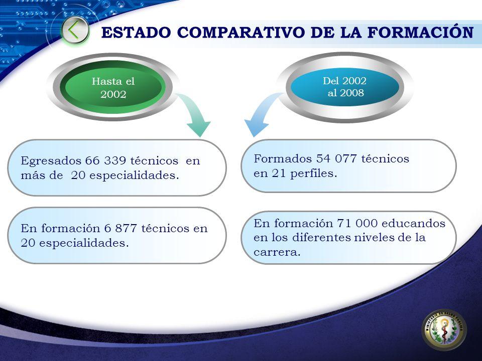 Egresados 66 339 técnicos en más de 20 especialidades. Hasta el 2002 Formados 54 077 técnicos en 21 perfiles. Del 2002 al 2008 En formación 6 877 técn