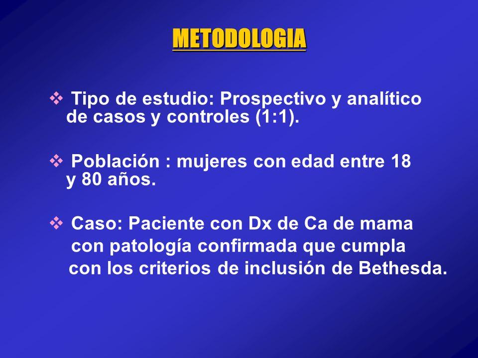 Tipo de estudio: Prospectivo y analítico de casos y controles (1:1). Población : mujeres con edad entre 18 y 80 años. Caso: Paciente con Dx de Ca de m