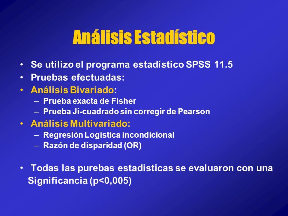 Análisis Estadístico Se utilizo el programa estadístico SPSS 11.5 Pruebas efectuadas: Análisis Bivariado: –Prueba exacta de Fisher –Prueba Ji-cuadrado
