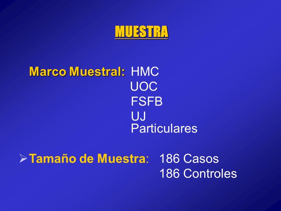 Marco Muestral: Marco Muestral:HMC UOC FSFB UJ Particulares Tamaño de Muestra: 186 Casos 186 Controles MUESTRA