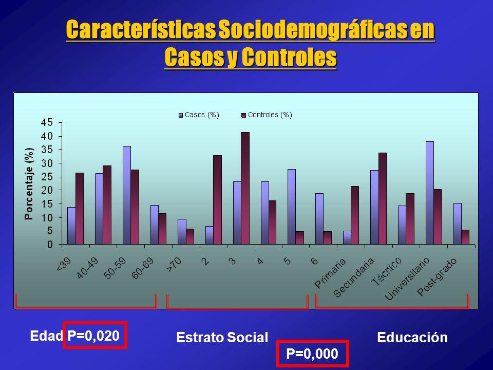 Edad P=0,020 Estrato Social Educación P=0,000 Características Sociodemográficas en Casos y Controles