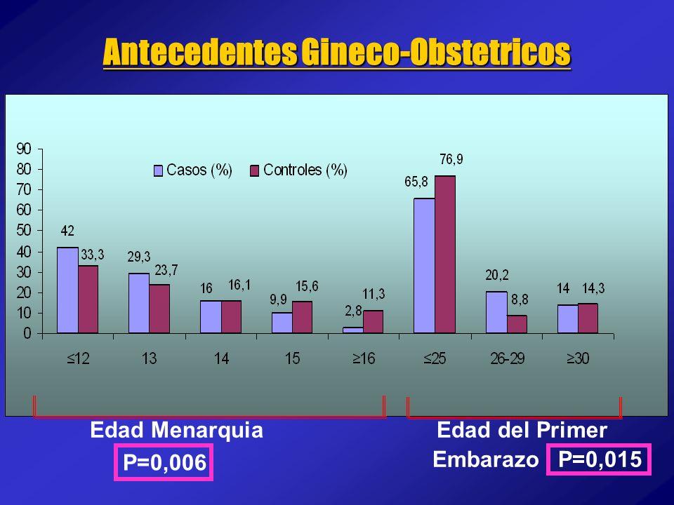 Antecedentes Gineco-Obstetricos Edad Menarquia Edad del Primer Embarazo P=0,015 P=0,006