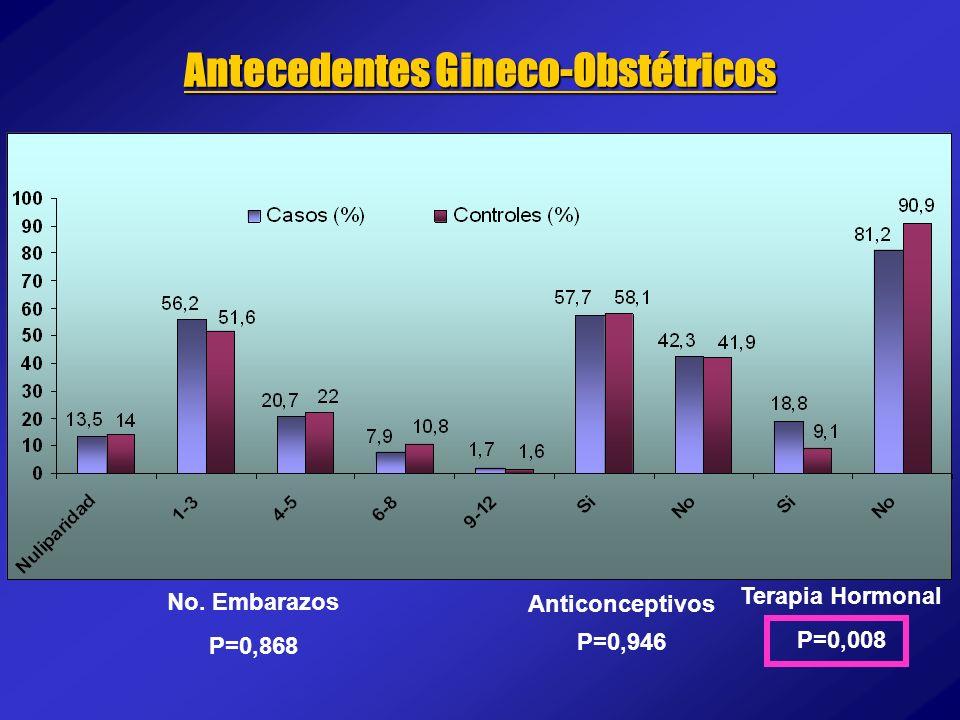 No. Embarazos P=0,868 Anticonceptivos P=0,946 Terapia Hormonal P=0,008 Antecedentes Gineco-Obstétricos