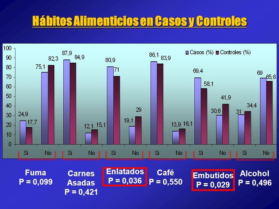 Hábitos Alimenticios en Casos y Controles Fuma P = 0,099 Carnes Asadas P = 0,421 Enlatados P = 0,036 Café P = 0,550 Embutidos P = 0,029 Alcohol P = 0,