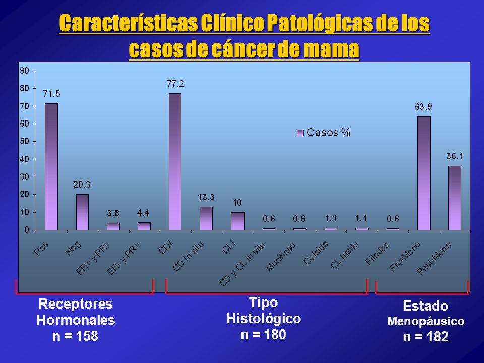 Características Clínico Patológicas de los casos de cáncer de mama Receptores Hormonales n = 158 Tipo Histológico n = 180 Estado Menopáusico n = 182