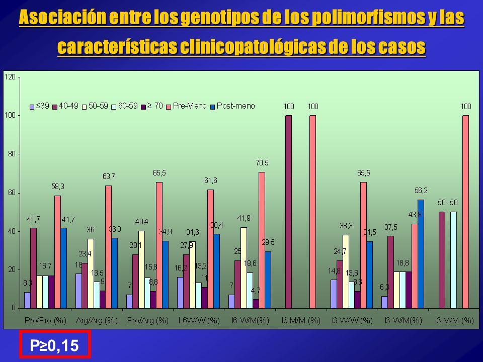 Asociación entre los genotipos de los polimorfismos y las características clinicopatológicas de los casos P 0,15