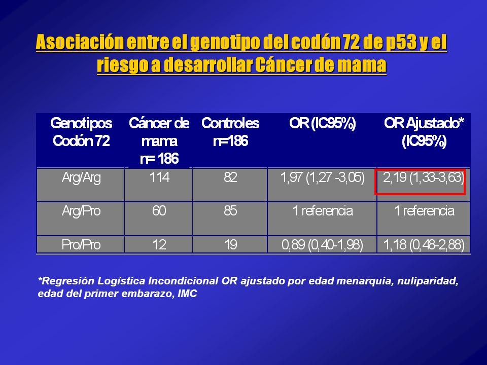 *Regresión Logística Incondicional OR ajustado por edad menarquia, nuliparidad, edad del primer embarazo, IMC Asociación entre el genotipo del codón 7