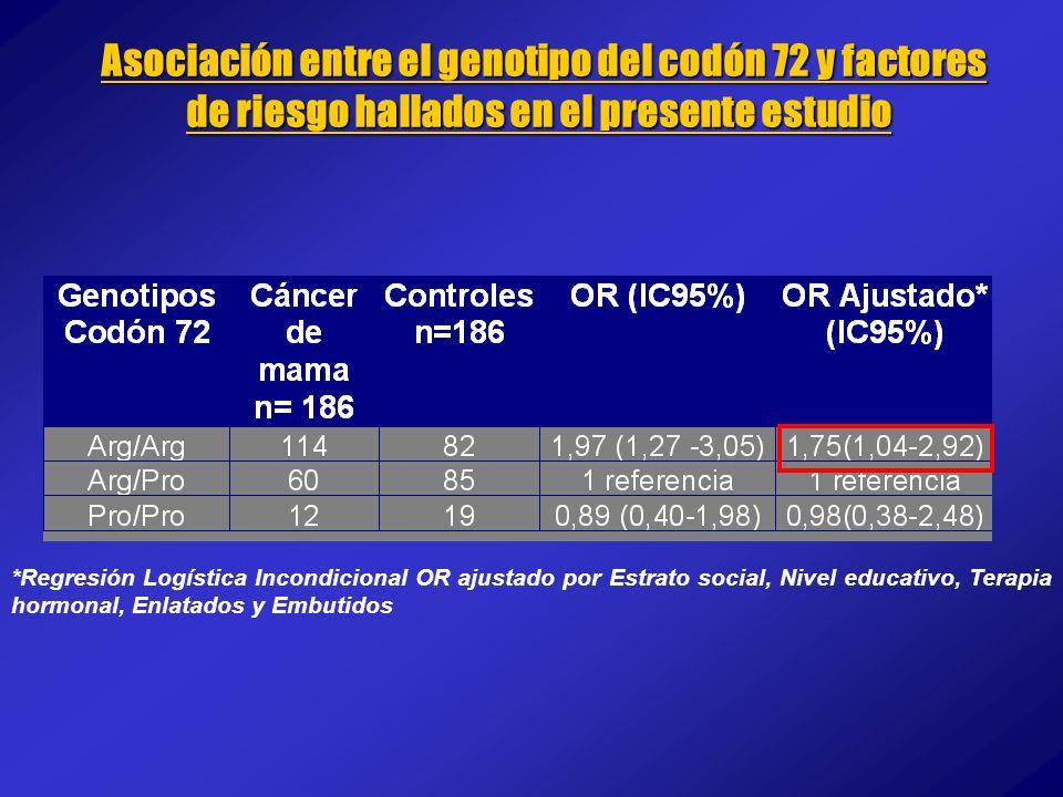 *Regresión Logística Incondicional OR ajustado por Estrato social, Nivel educativo, Terapia hormonal, Enlatados y Embutidos Asociación entre el genoti