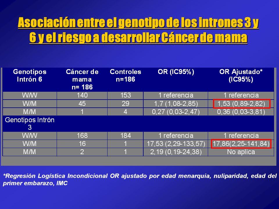 Asociación entre el genotipo de los intrones 3 y 6 y el riesgo a desarrollar Cáncer de mama *Regresión Logística Incondicional OR ajustado por edad me